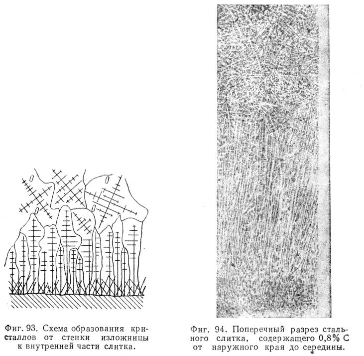 строение стального слитка