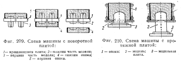 Изготовление литейных форм