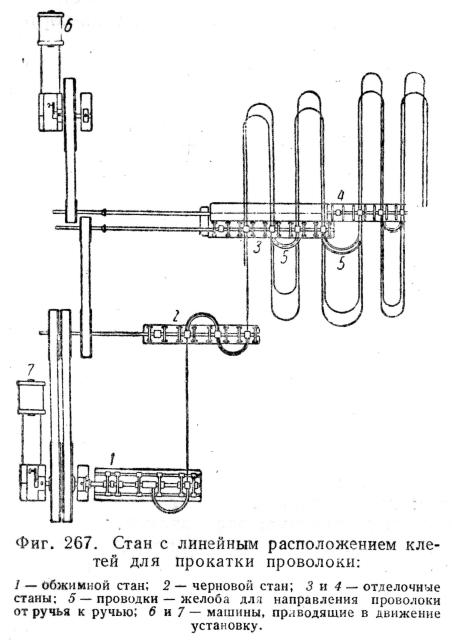 267 показана схема установки