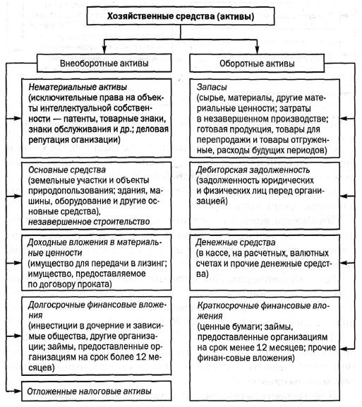 этом основном классификация активов по источникам образования Ермолаева