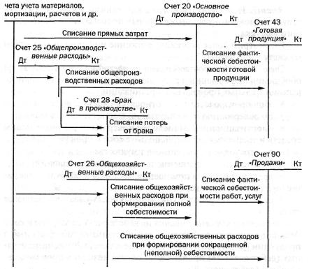 Синтетический и аналитический учет Привет Студент  Порядок отражения хозяйственных операций на счетах бухгалтерского учета при формировании фактической себестоимости объектов