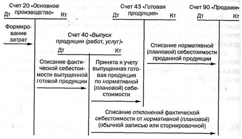 Рис. 3 Схема учета выпуска