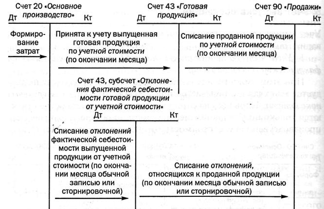 Схема учета выпуска готовой