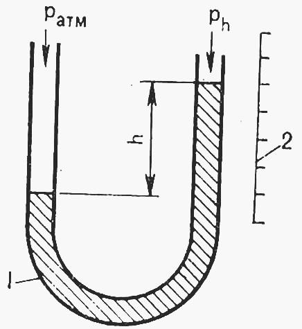 U-образный трубчатый манометр: