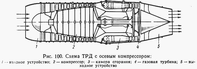 Реферат на тему газотурбинный двигатель 1269