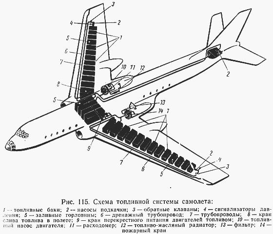 Где находятся топливные баки у самолетов