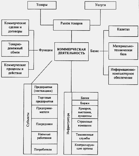 Определение понятия коммерческая деятельность Привет Студент  Структура коммерческой деятельности при взаимодействии с внешней средой