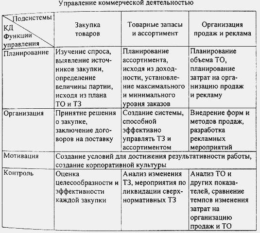 Система управления коммерческой деятельностью на предприятии  Все процессы разделяются на 3 группы