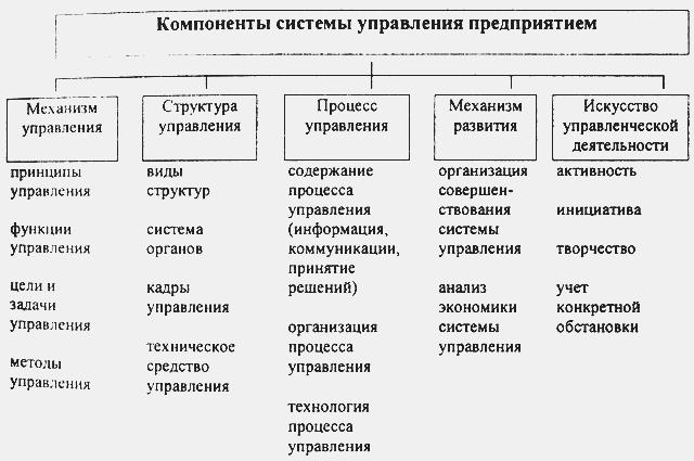 Система управления коммерческой деятельностью на предприятии  Компоненты системы управления предприятием