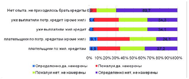 Потребительский кредит импексбанк в красноярске где получить эпотечный кредит на жильё в киеве