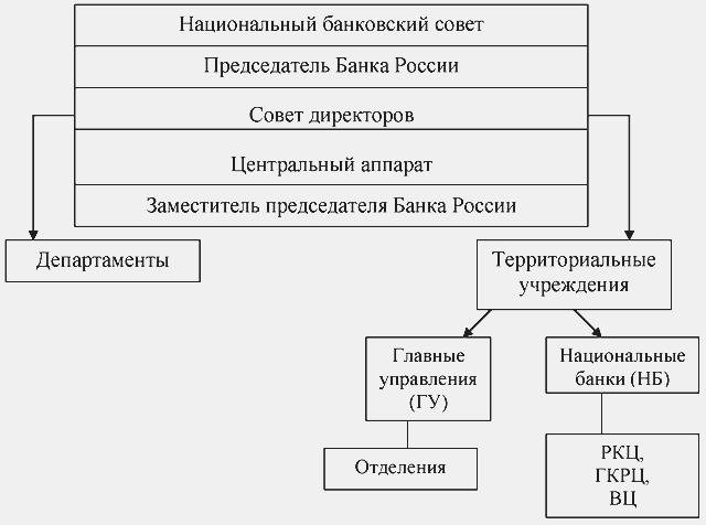 Структура Центрального Банка