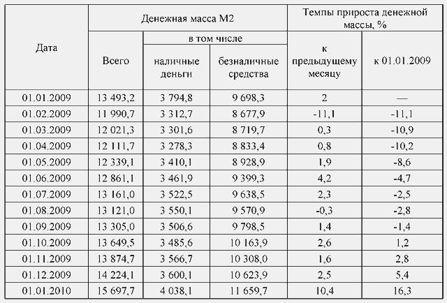 Кредитно денежная политика государства Привет Студент  Согласно таблице 1 в течение 2009 года денежная масса сокращалась на протяжении почти всего периода по сравнению с началом года а прирост за год составил