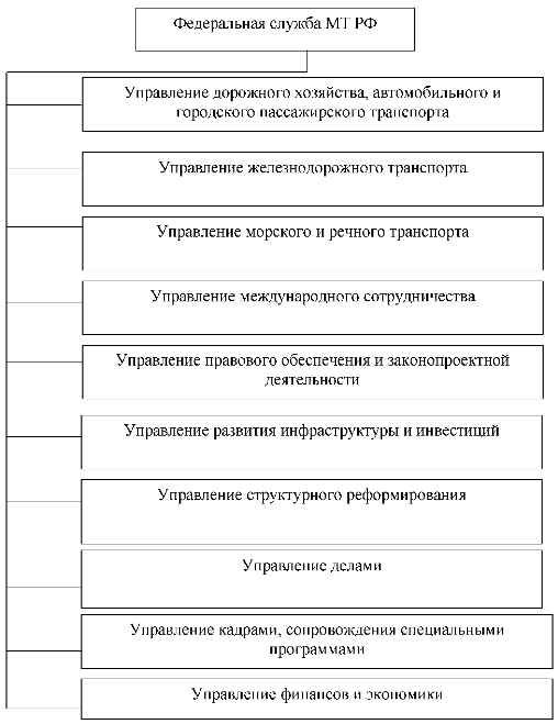 Структура схемы управления железнодорожного транспорта