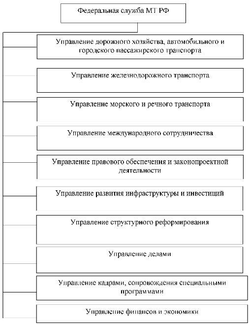 на транспорте ( схема 3)