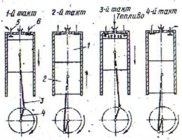 Рисунок 7 Схема работы четырехтактного двигателя: работы.  1- цилиндр; 2- поршень; 3 - шатун двигателя; 4- кривошип...