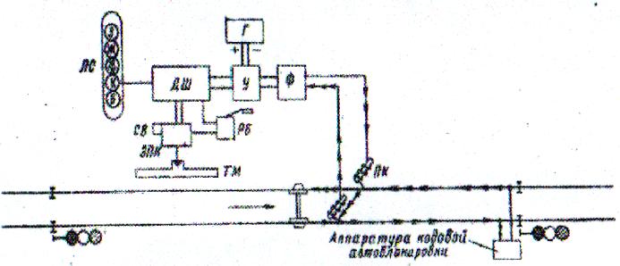 Рисунок 5 Схема автоматической
