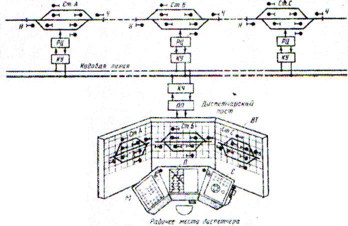Рисунок 3 Схема диспетчерской