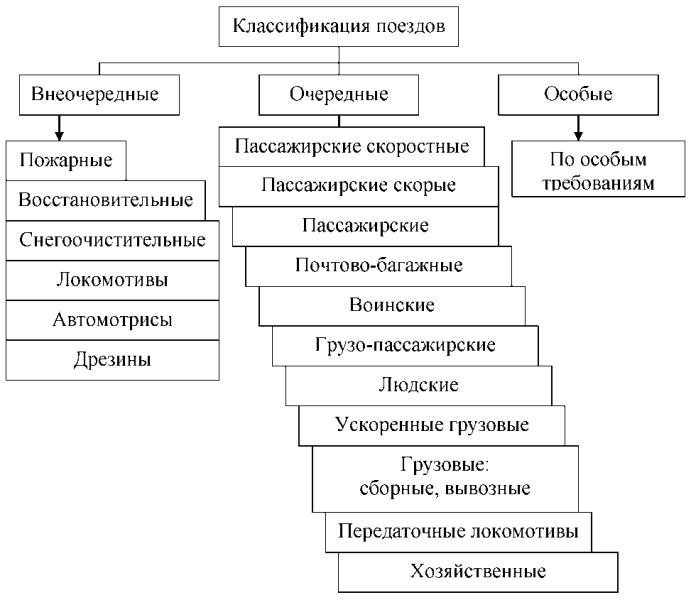 Классификация поездов