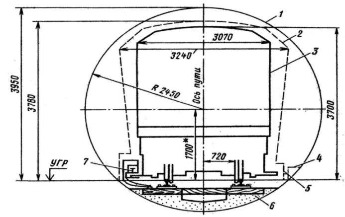 Схема габаритов поезда