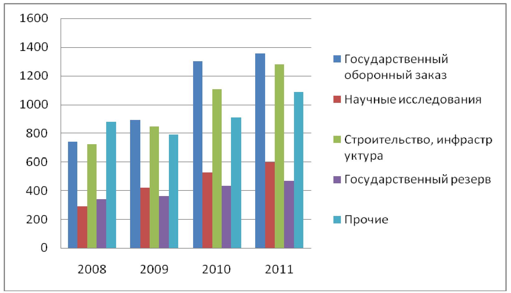 Государственные закупки в системе управления финансами в РФ  Государственные закупки в системе управления финансами в РФ Курсовая работа