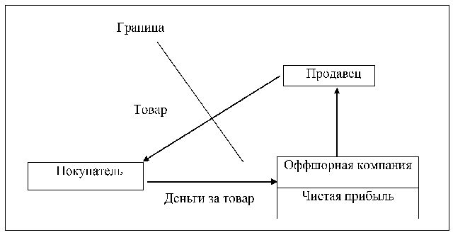 схема - экспортно