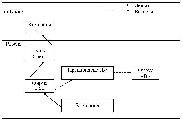 Рисунок 2 - Схема вывоза