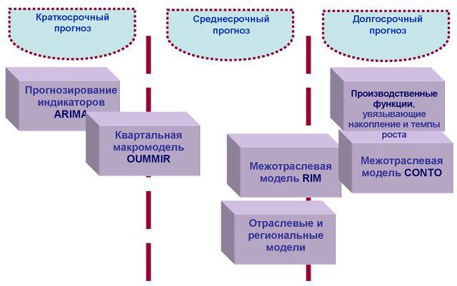 Экономический рост и экономическое развитие сущность факторы и  Для определения необходимого объема инвестиций в основной капитал и обоснования экономической динамики используется набор производственных функций