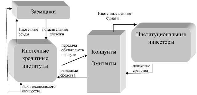 Рисунок 4 - Двухуровневая