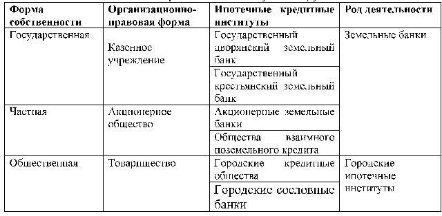 Государственный ипотечный банк