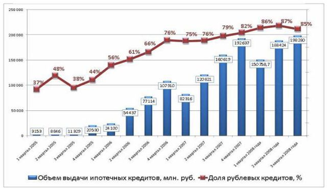 Ипотечное кредитование курсовая реферат 1233