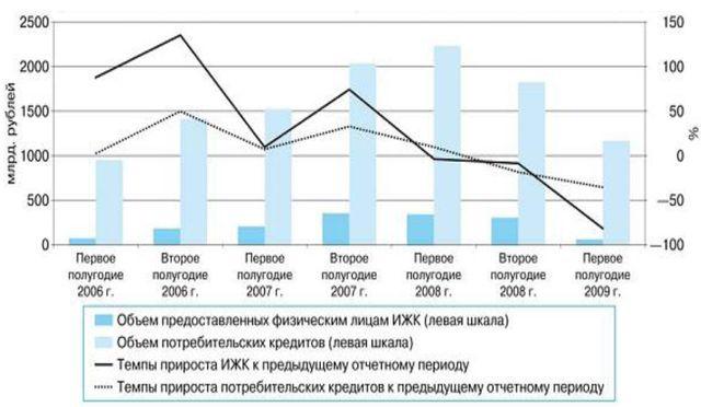 ипотечных кредитов в 2006-