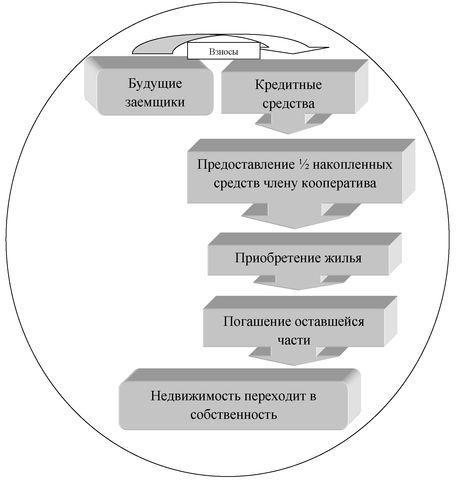 Рисунок В.1 - Схема работы