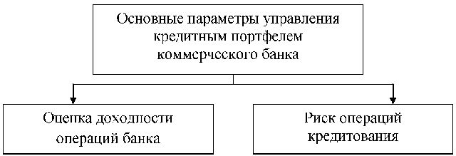 Кредитная и инвестиционная политика коммерческого банка Дипломная  По соотношению данных показателей определяется эффективность кредитной деятельности банка В структуре банковского баланса кредитный портфель