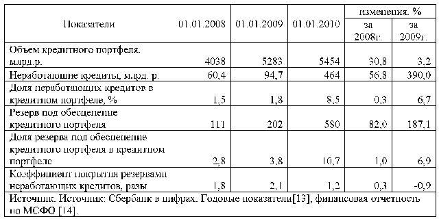Кредитный портфель коммерческого банка на примере Сбербанка РФ  Диплом кредитный портфель банка и его анализ