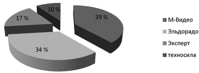 Поведение потребителей на примере ООО М Видео Привет Студент  Определим долю рынка М Видео и его основных конкурентов на основании выручки от продаж которая представлена на рисунке 2