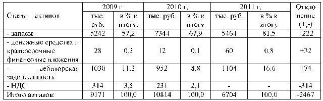 Поведение потребителей на примере ООО М Видео Привет Студент  Как следует из таблицы в исследуемом периоде на предприятии значительно снизилась сумма внеоборотных активов на 2463 тыс руб