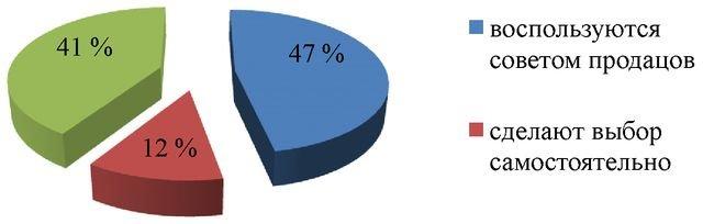 Поведение потребителей на примере ООО М Видео Привет Студент  Рисунок 7 Результаты ответа на девятый вопрос анкеты