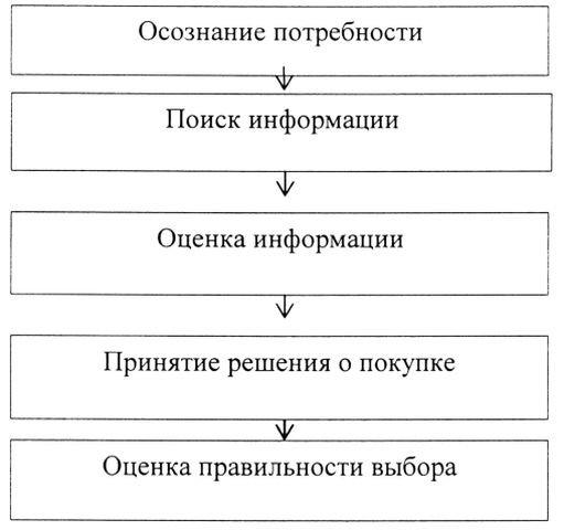 Схемы принятия решения о покупки