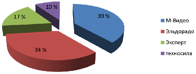 Психологическое воздействие рекламы на потребителя на примере ООО  Рисунок 3 Результаты ответа на первый вопрос анкеты