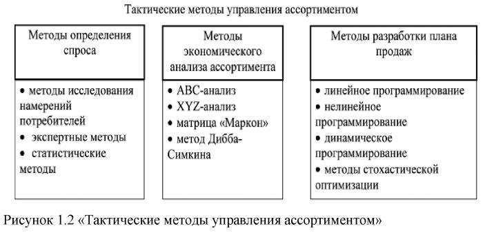 Курсовая работа на тему ассортиментная политика предприятия 4910