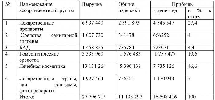 Курсовая работа Ассортиментная политика Аптечной сети  3 1 АВС и анализ ассортимента Аптечной сети 36 6