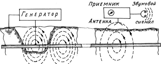 Схема поиска подземных коммуникаций приборами индукционного типа представлена на рис. 5. 28.