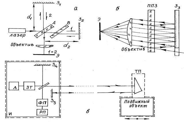 Схемы интерферометров.