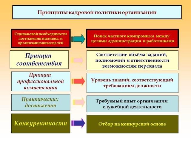 Кадровая Политика Банка Образец