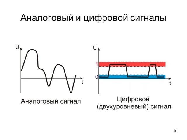 Как сделать цифровой сигнал от аналогово 978