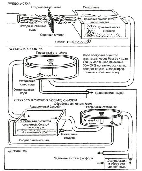 Схема стандартной очистки