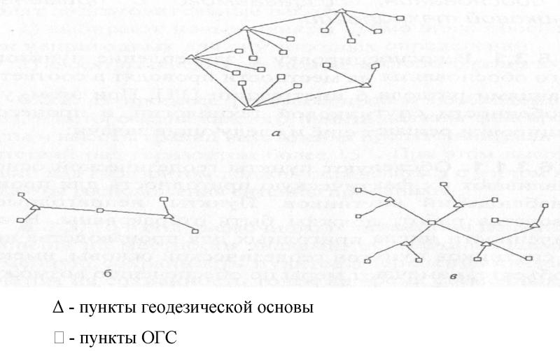 опорной геодезической сети