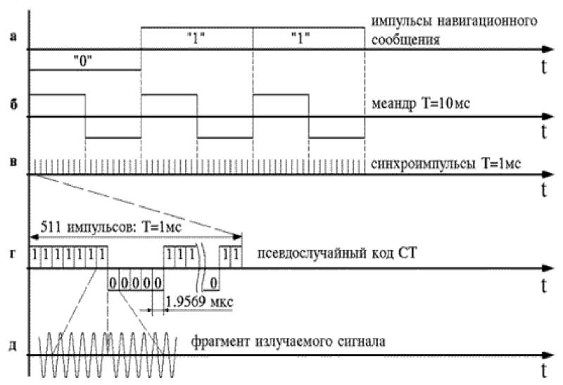 Инструкции по использованию спутниковой геодезической аппаратуры