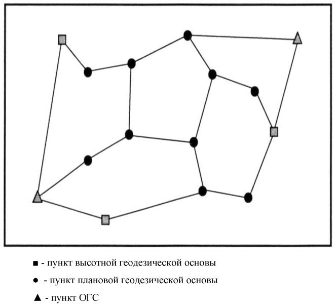 создание опорно-межевой сети, с помощью системы gps (2 омз