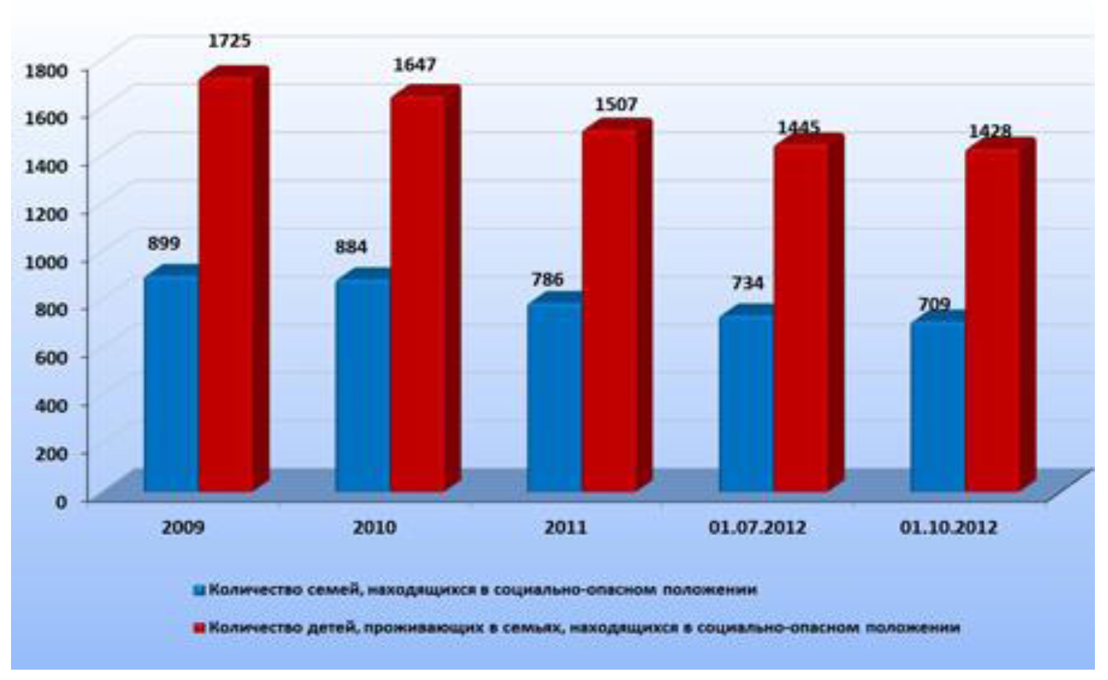 Безработица в России Привет Студент  Безработица в России